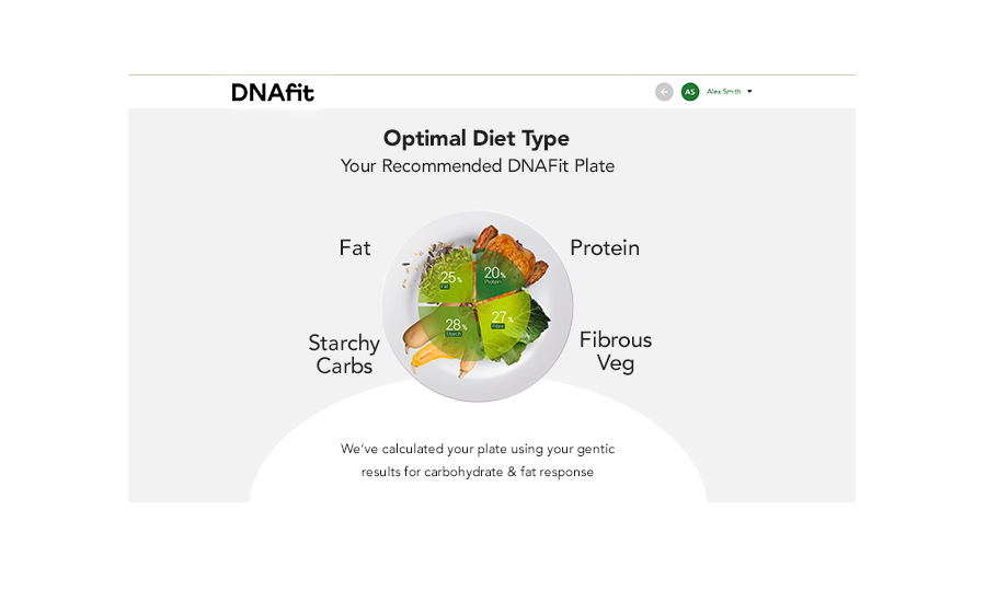 Optimal Diet Type